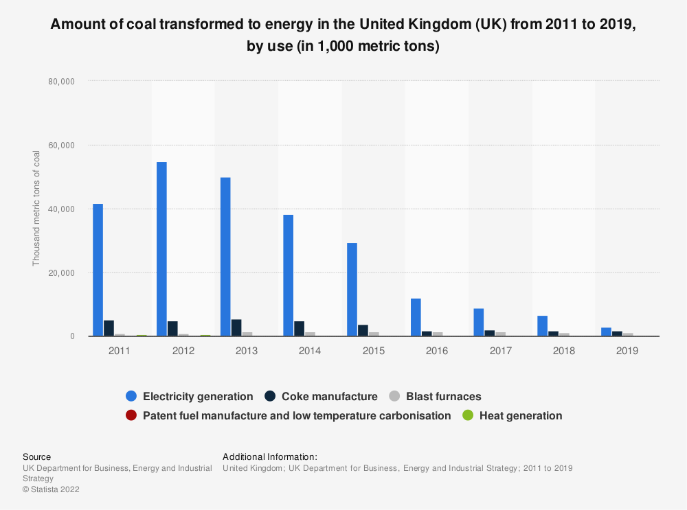 Statistic: Amount of coal transformed to energy in the United Kingdom (UK) from 2011 to 2019, by use (in 1,000 metric tons) | Statista