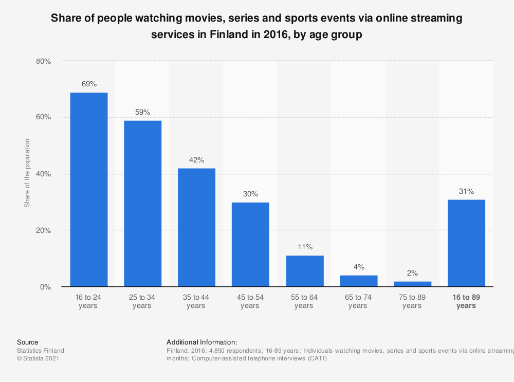 Statistic: Share of people watching movies, series and sports events via online streaming services in Finland in 2016, by age group | Statista
