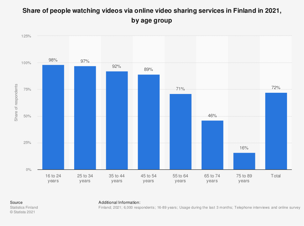 Statistic: Share of people watching videos via online video sharing services in Finland in 2020, by age group | Statista