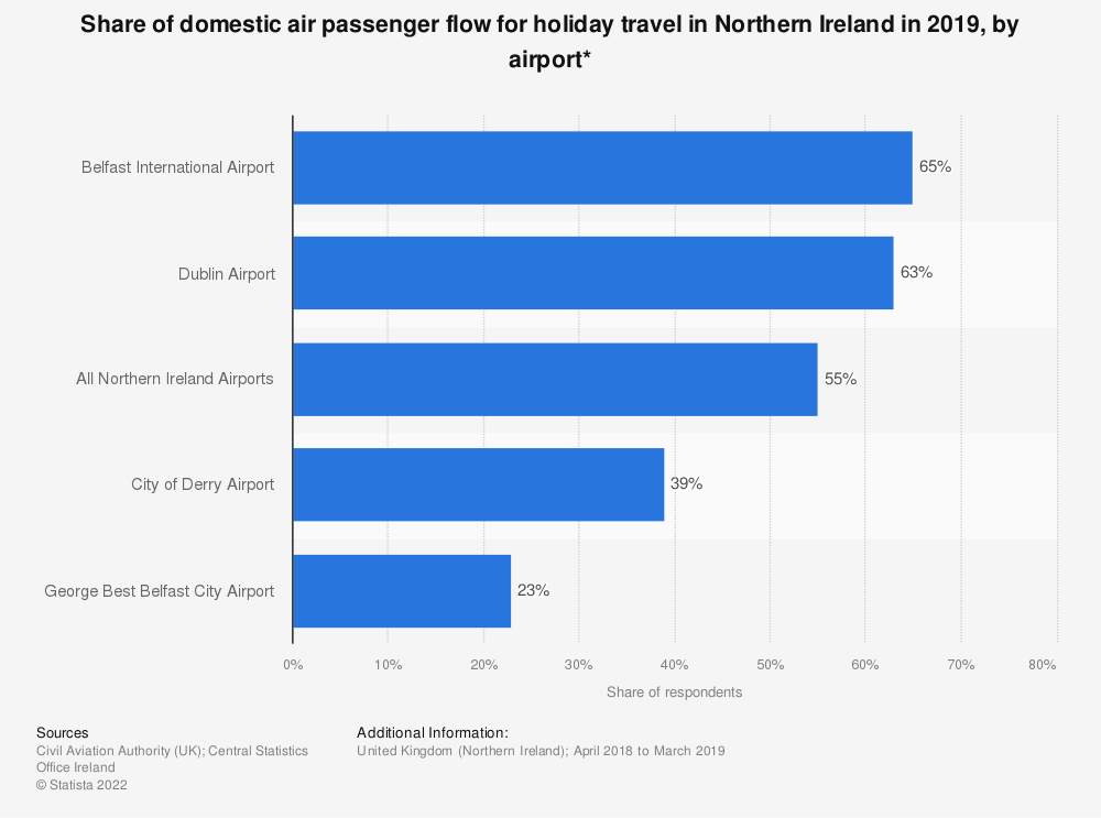 Statistic: Share of domestic air passenger flow for holiday travel in Northern Ireland in 2018, by airport* | Statista