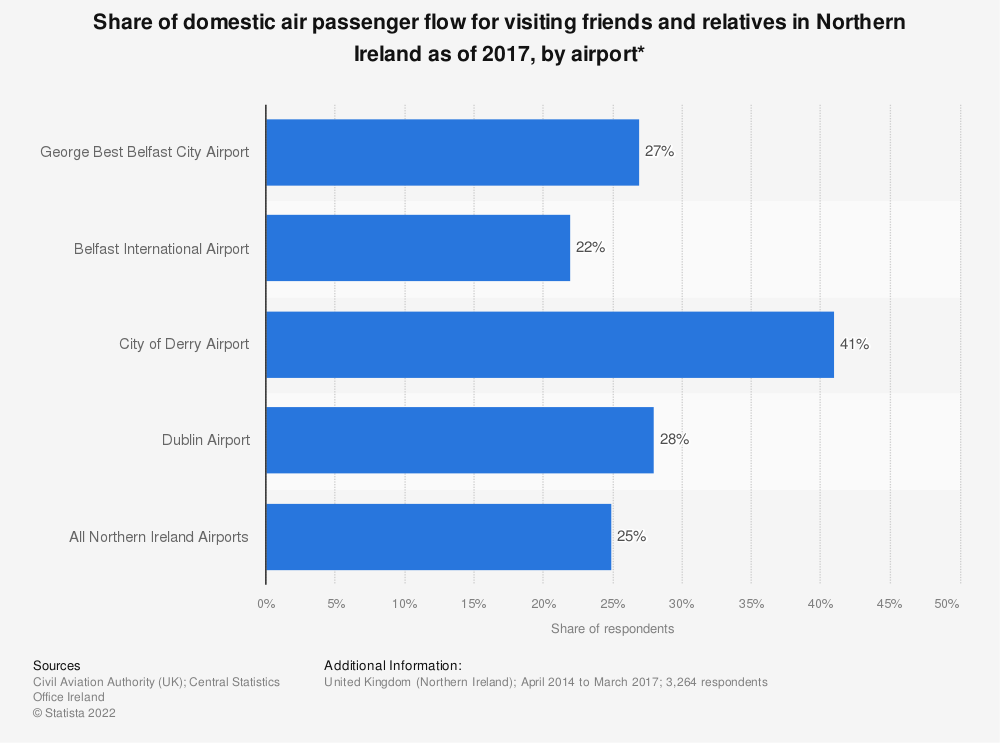 Statistic: Share of domestic air passenger flow for visiting friends and relatives in Northern Ireland as of 2017, by airport* | Statista