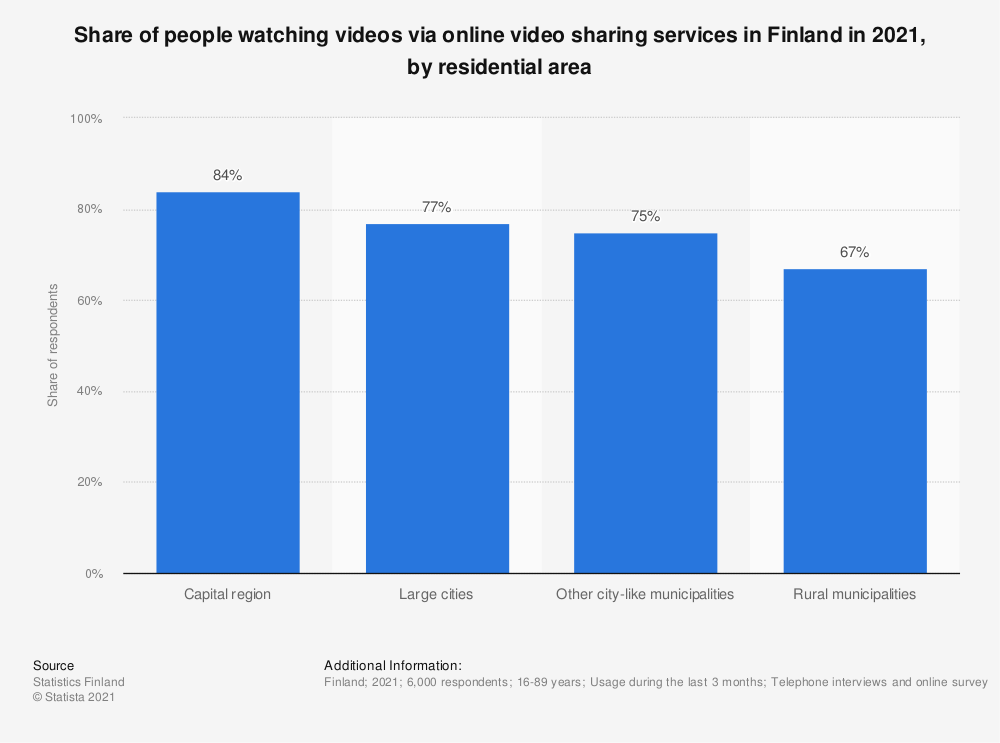 Statistic: Share of people, who watched videos via online video sharing services* in Finland in 2018, by residential area | Statista