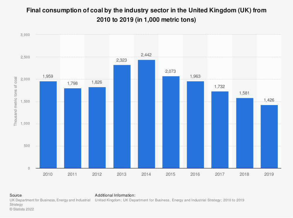 Statistic: Final consumption of coal by industry in the United Kingdom (UK) from 2010 to 2018 (in thousand metric tons) | Statista