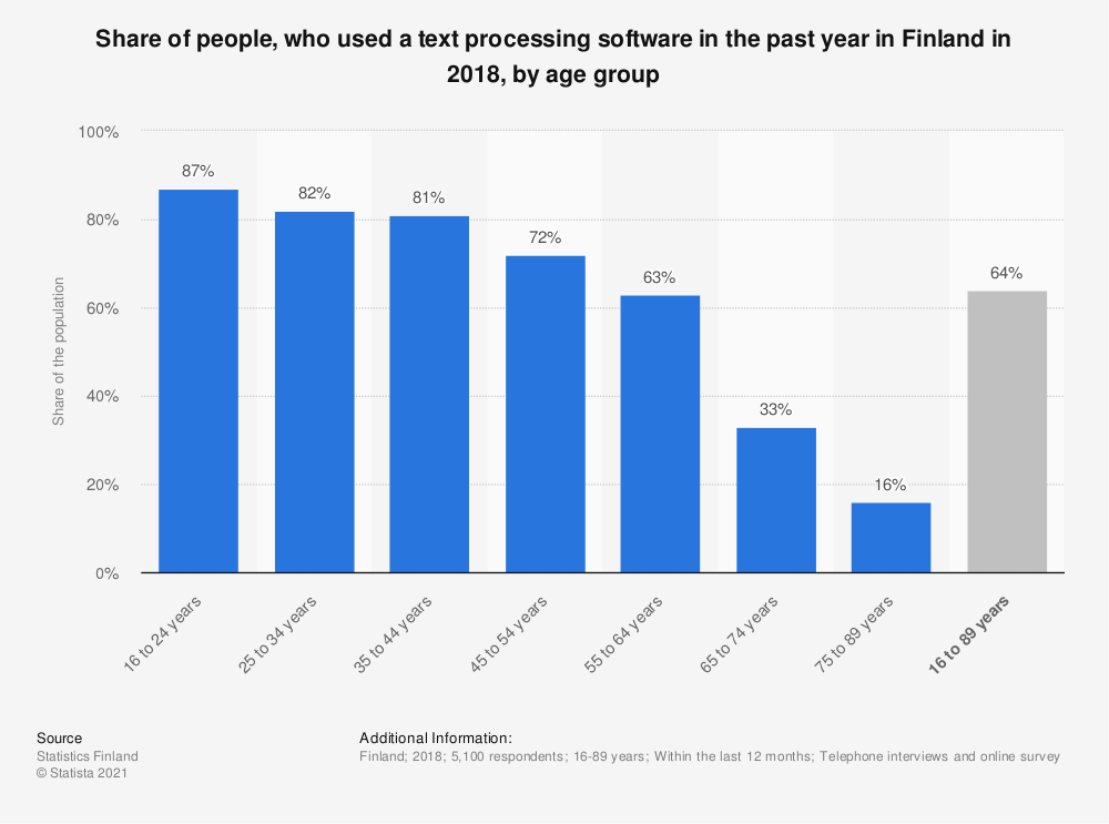 Statistic: Share of people, who used a text processing software in the past year in Finland in 2018*, by age group | Statista