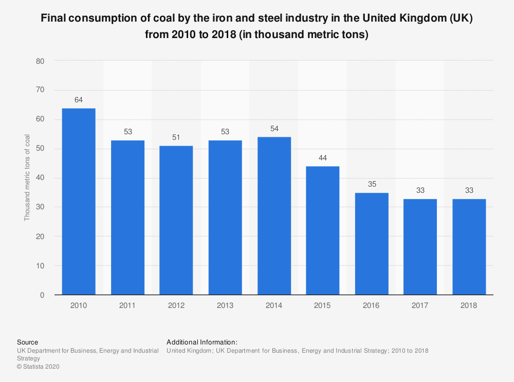 Statistic: Final consumption of coal by the iron and steel industry in the United Kingdom (UK) from 2010 to 2018 (in thousand metric tons) | Statista