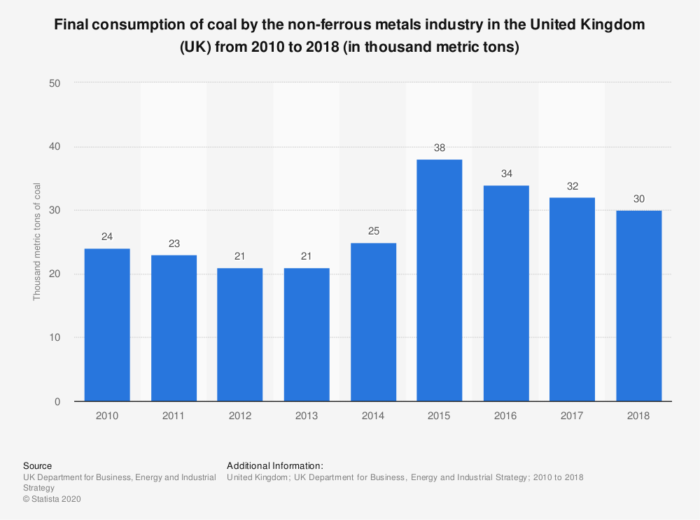 Statistic: Final consumption of coal by the non-ferrous metals industry in the United Kingdom (UK) from 2010 to 2018 (in thousand metric tons) | Statista