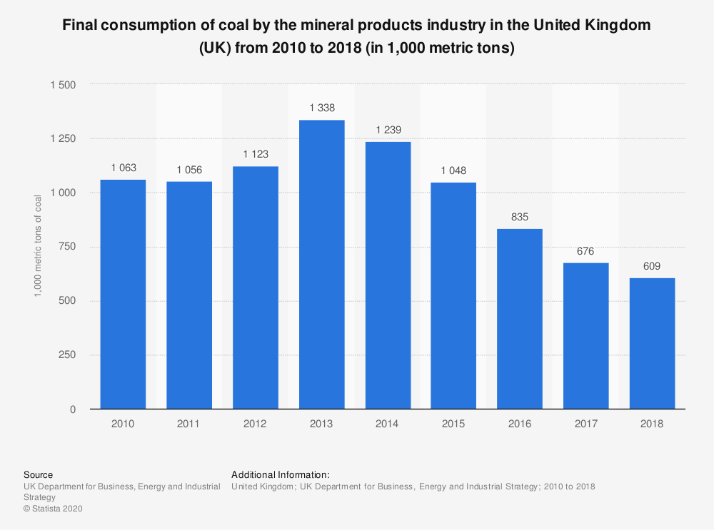 Statistic: Final consumption of coal by the mineral products industry in the United Kingdom (UK) from 2010 to 2018 (in 1,000 metric tons) | Statista