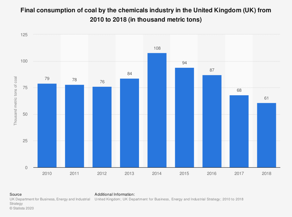 Statistic: Final consumption of coal by the chemicals industry in the United Kingdom (UK) from 2010 to 2018 (in thousand metric tons) | Statista