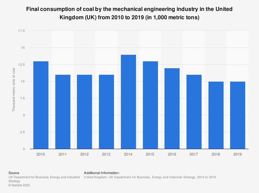 Statistic: Final consumption of coal by the mechanical engineering industry in the United Kingdom (UK) from 2010 to 2019 (in 1,000 metric tons) | Statista