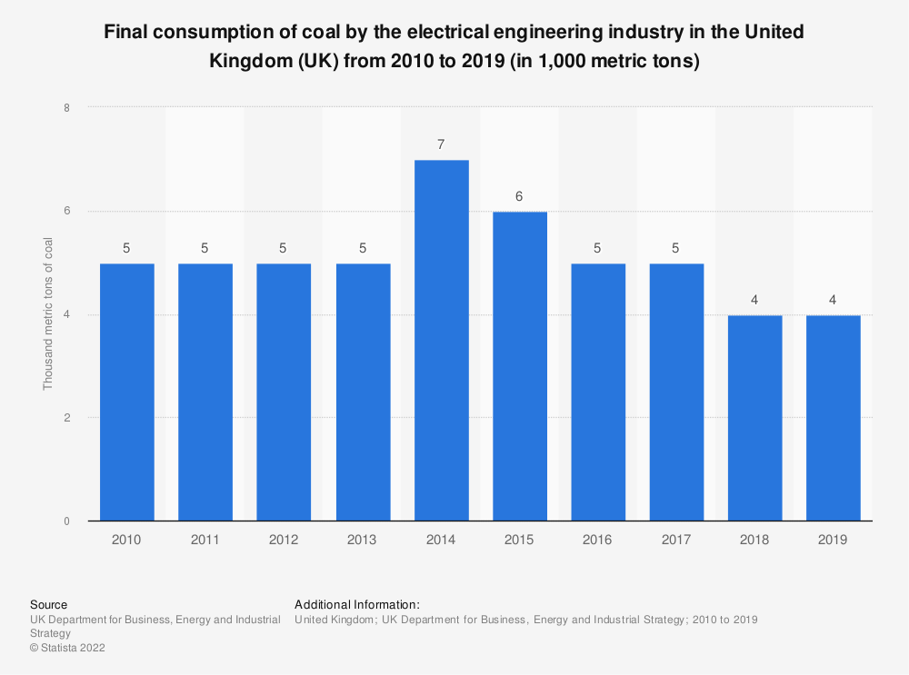 Statistic: Final consumption of coal by the electrical engineering industry in the United Kingdom (UK) from 2010 to 2017 (in thousand metric tons) | Statista