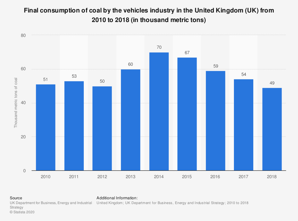 Statistic: Final consumption of coal by the vehicles industry in the United Kingdom (UK) from 2010 to 2018 (in thousand metric tons) | Statista