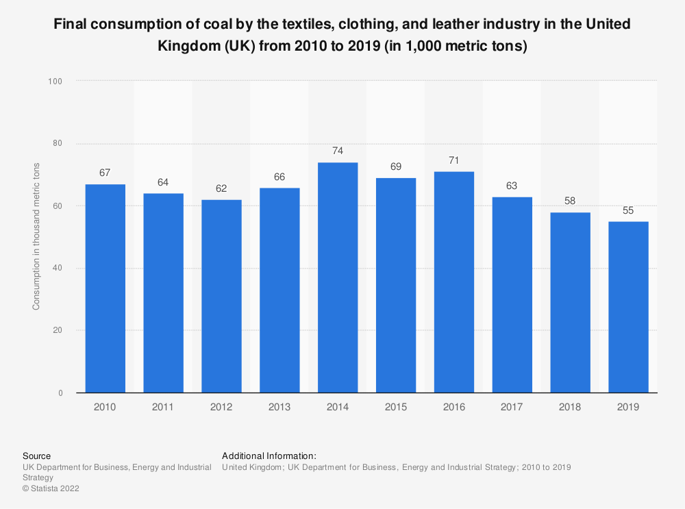 Statistic: Final consumption of coal by the textiles, clothing, and leather industry in the United Kingdom (UK) from 2010 to 2017 (in thousand metric tons) | Statista