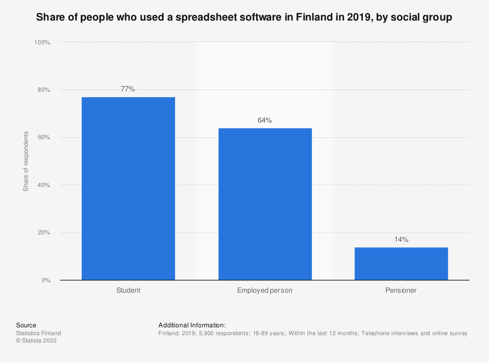 Statistic: Share of people, who used a spreadsheet software in Finland in 2018*, by social group | Statista