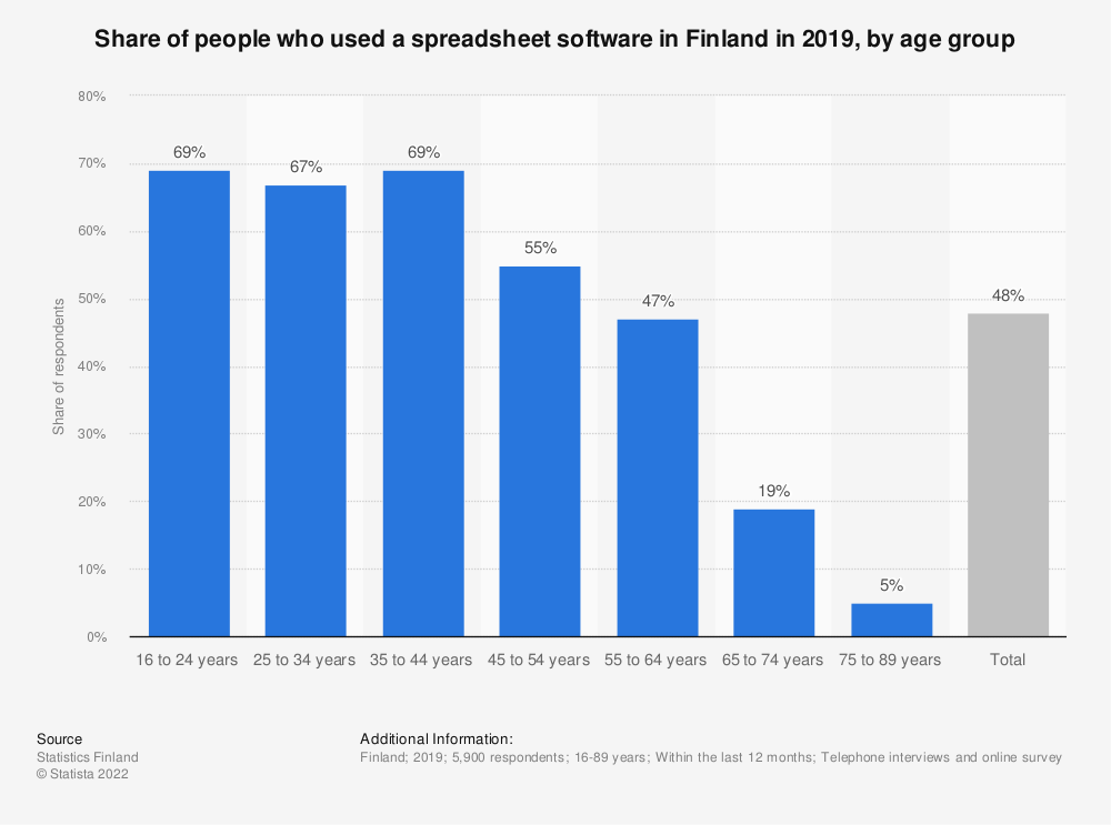 Statistic: Share of people, who used a spreadsheet software in Finland in 2018*, by age group   Statista