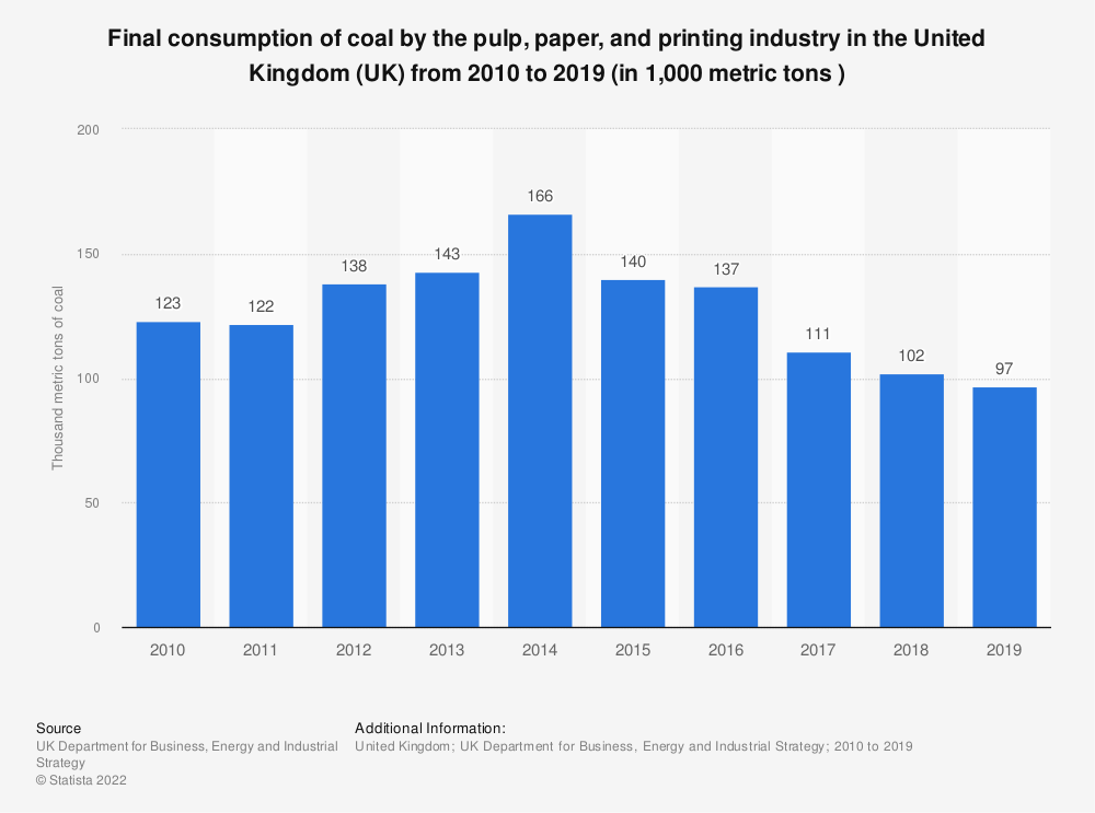 Statistic: Final consumption of coal by the pulp, paper, and printing industry in the United Kingdom (UK) from 2010 to 2019 (in 1,000 metric tons ) | Statista