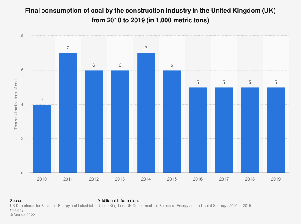 Statistic: Final consumption of coal by the construction industry in the United Kingdom (UK) from 2010 to 2018 (in thousand metric tons) | Statista