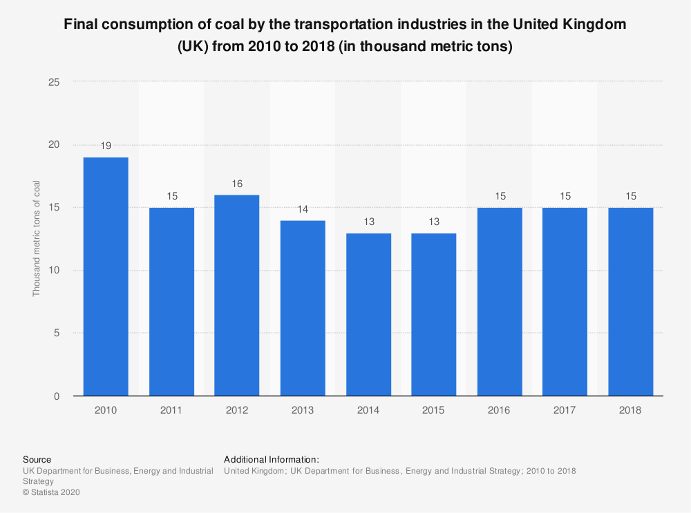 Statistic: Final consumption of coal by the transportation industries in the United Kingdom (UK) from 2010 to 2018 (in thousand metric tons) | Statista