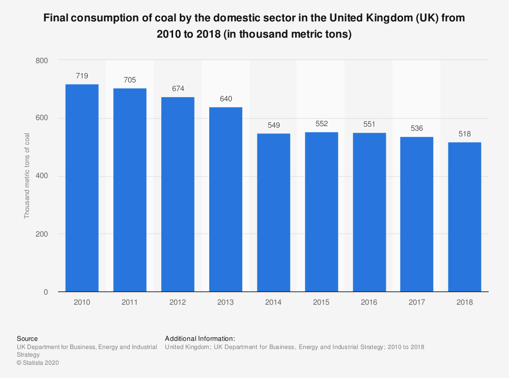 Statistic: Final consumption of coal by the domestic sector in the United Kingdom (UK) from 2010 to 2018 (in thousand metric tons) | Statista