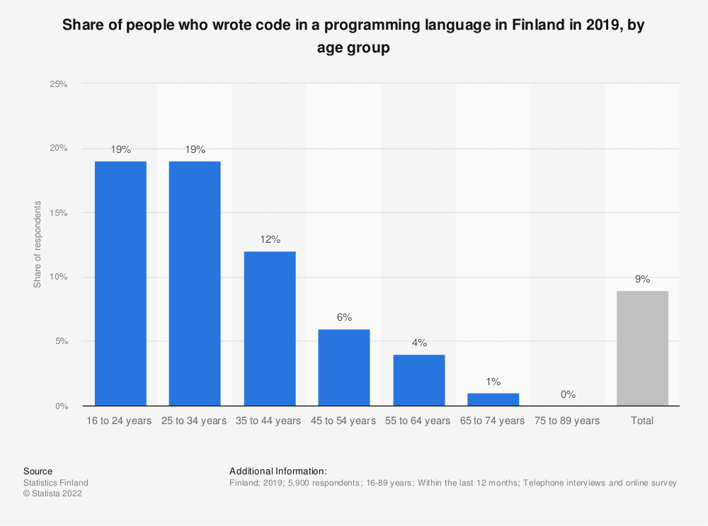 Statistic: Share of people, who wrote code in a programming language in Finland in 2018*, by age group | Statista