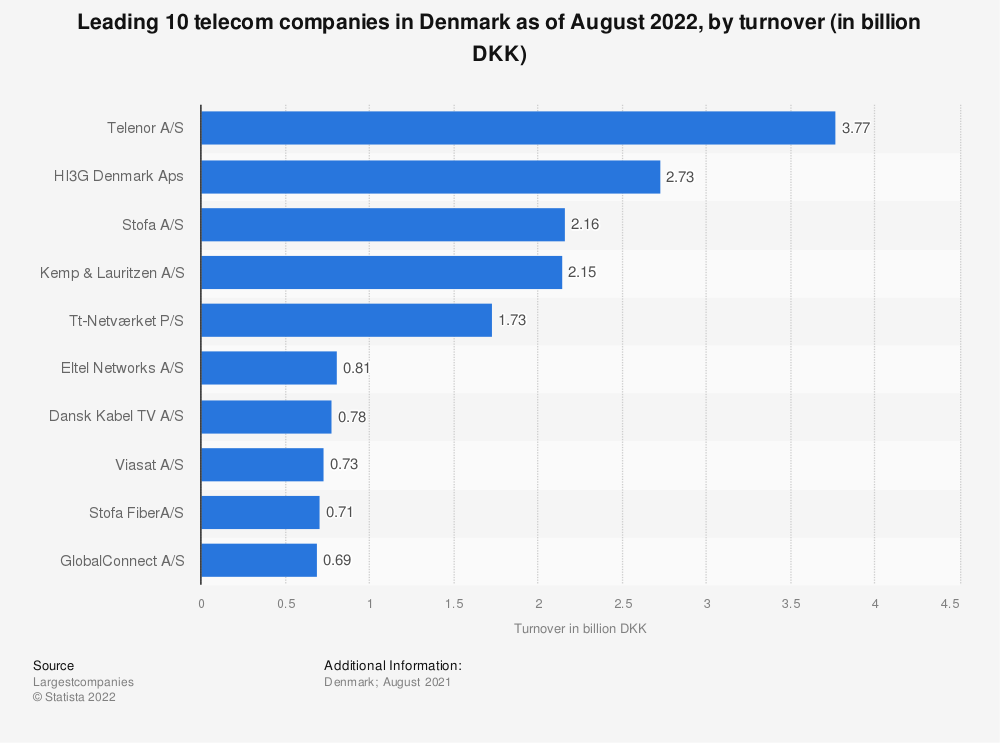 Statistic: Leading 10 telecom companies in Denmark as of July 2020, by turnover (in billion DKK) | Statista