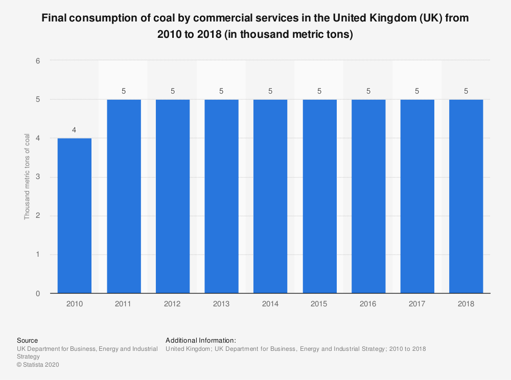 Statistic: Final consumption of coal by commercial services in the United Kingdom (UK) from 2010 to 2018 (in thousand metric tons) | Statista