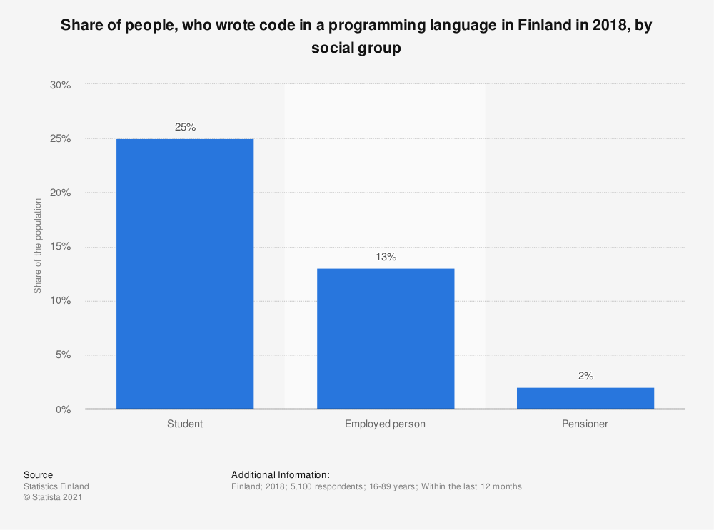 Statistic: Share of people, who wrote code in a programming language in Finland in 2018*, by social group | Statista