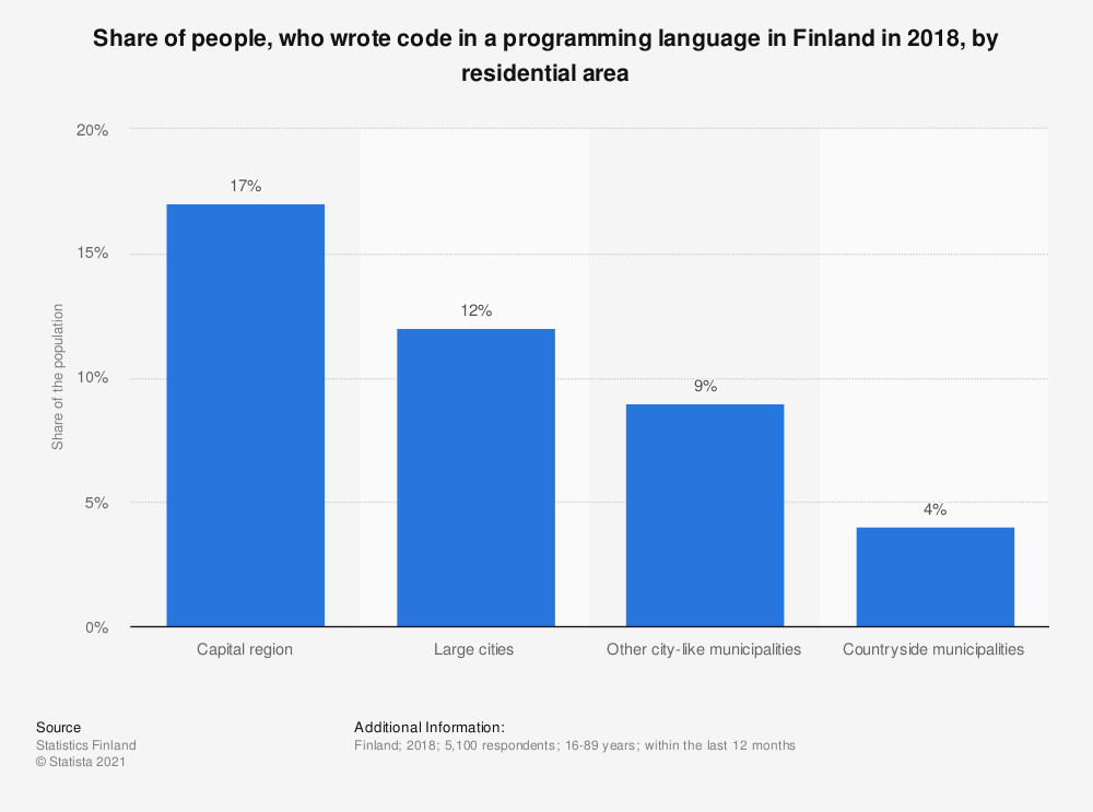 Statistic: Share of people, who wrote code in a programming language in Finland in 2018*, by residential area | Statista