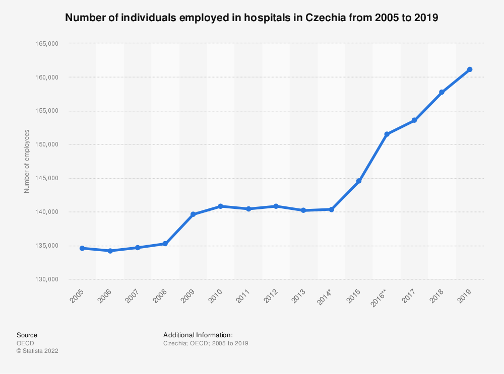 Statistic: Number of individuals employed in hospitals in Czechia from 2005 to 2017 | Statista