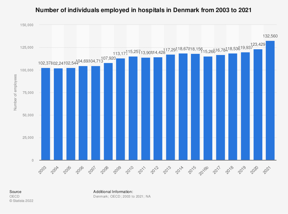 Statistic: Number of individuals employed in hospitals in Denmark from 2000 to 2018 | Statista