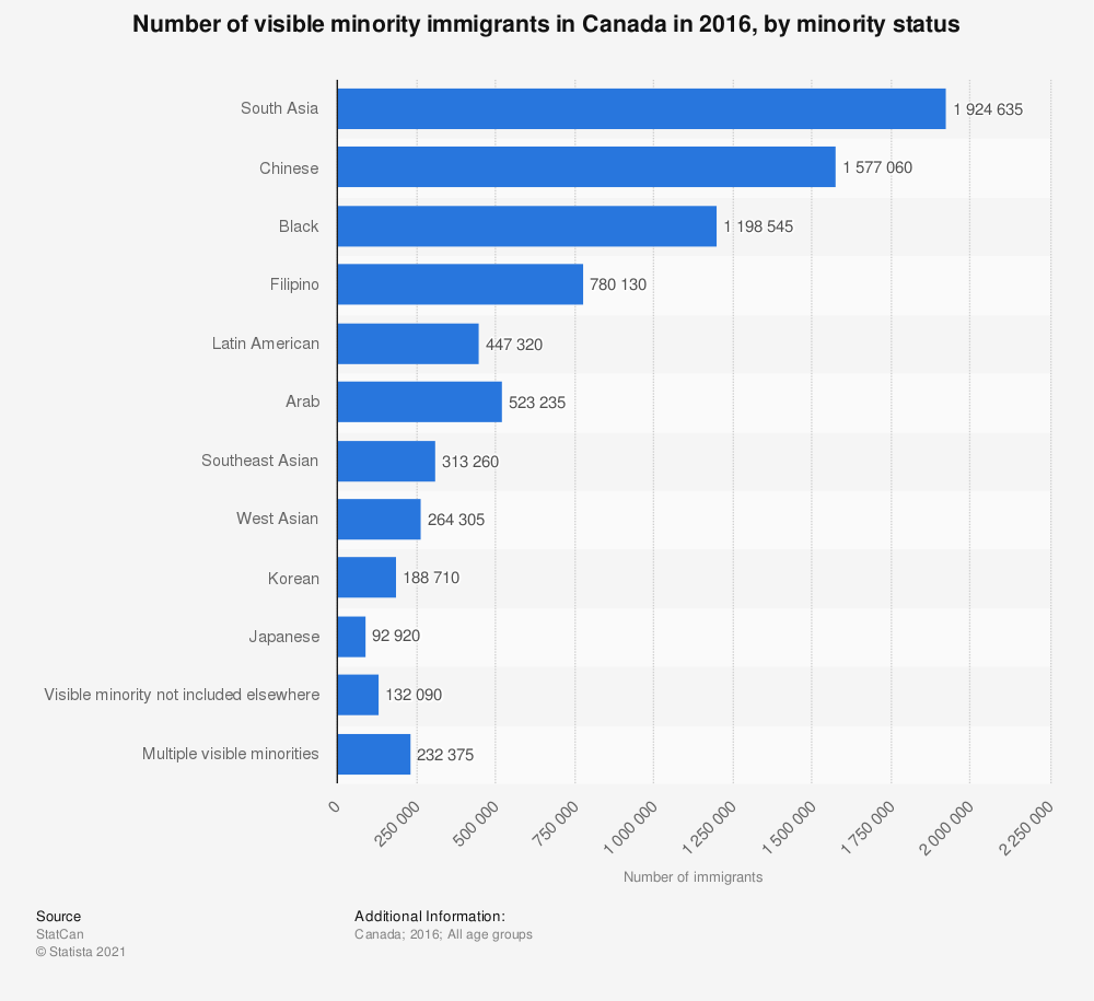 Statistic: Number of visible minority immigrants in Canada in 2016, by minority status  | Statista