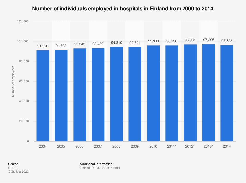 Statistic: Number of individuals employed in hospitals in Finland from 2000 to 2014 | Statista