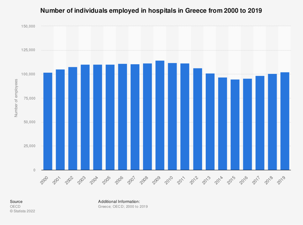 Statistic: Number of individuals employed in hospitals in Greece from 2000 to 2018 | Statista