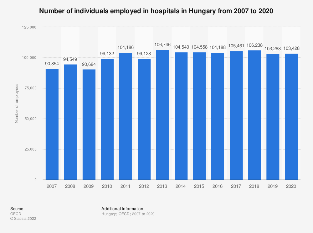 Statistic: Number of individuals employed in hospitals in Hungary from 2006 to 2019 | Statista