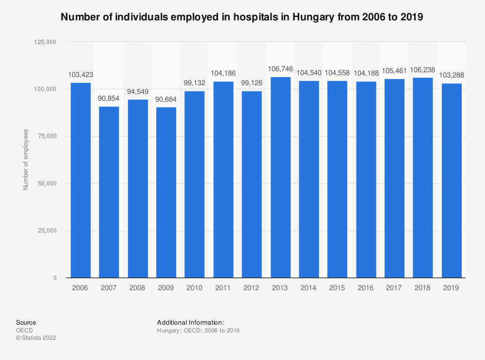 Statistic: Number of individuals employed in hospitals in Hungary from 2006 to 2017 | Statista