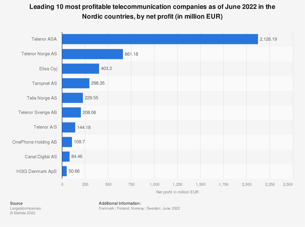 Statistic: Leading 10 most profitable telecommunication companies as of June 2020 in the Nordic countries, by net profit (in million EUR) | Statista