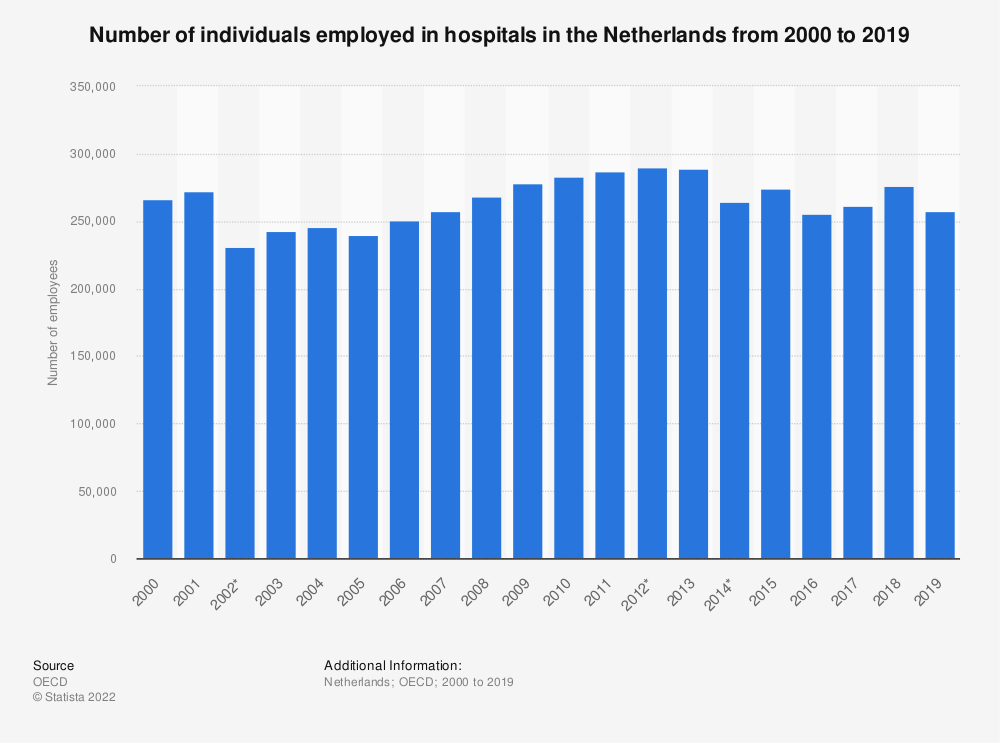 Statistic: Number of individuals employed in hospitals in the Netherlands from 2000 to 2017 | Statista