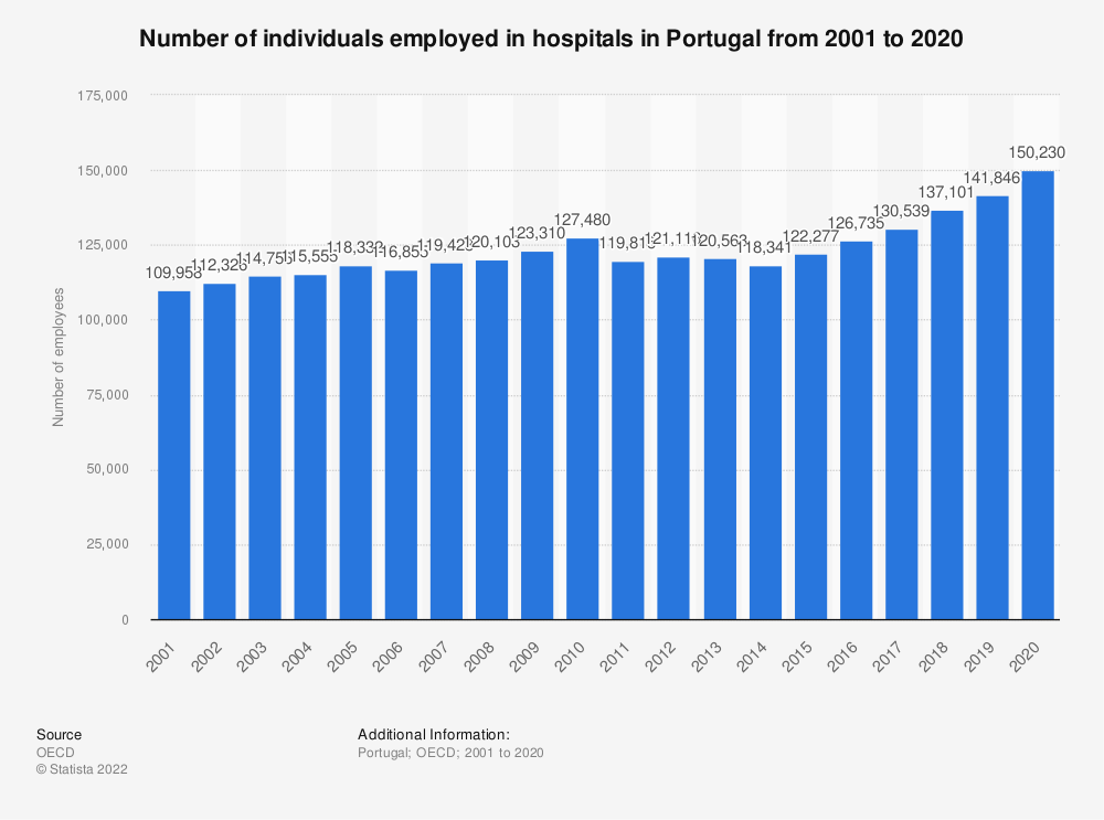 Statistic: Number of individuals employed in hospitals in Portugal from 2000 to 2017 | Statista
