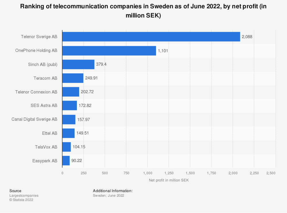 Statistic: Ranking of telecommunication companies in Sweden as of May 2019, by net profit (in million SEK) | Statista