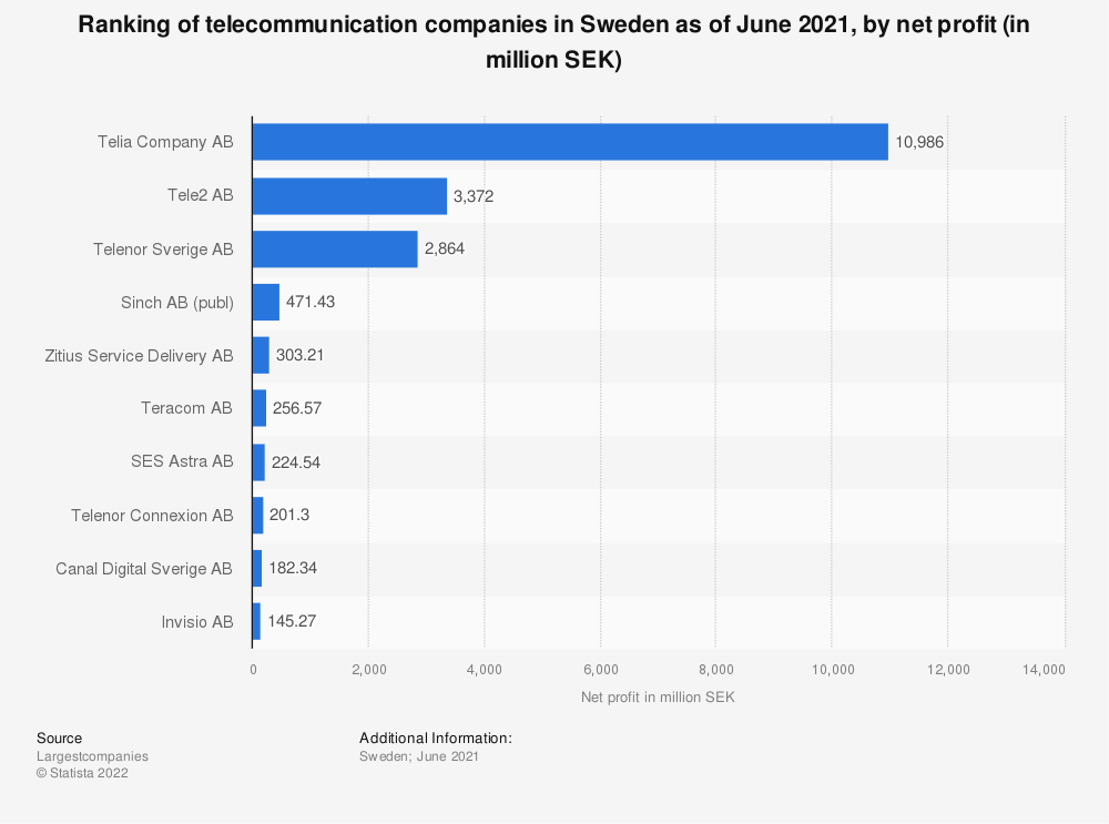 Statistic: Ranking of telecommunication companies in Sweden as of August 2017, by net profit (in million SEK) | Statista