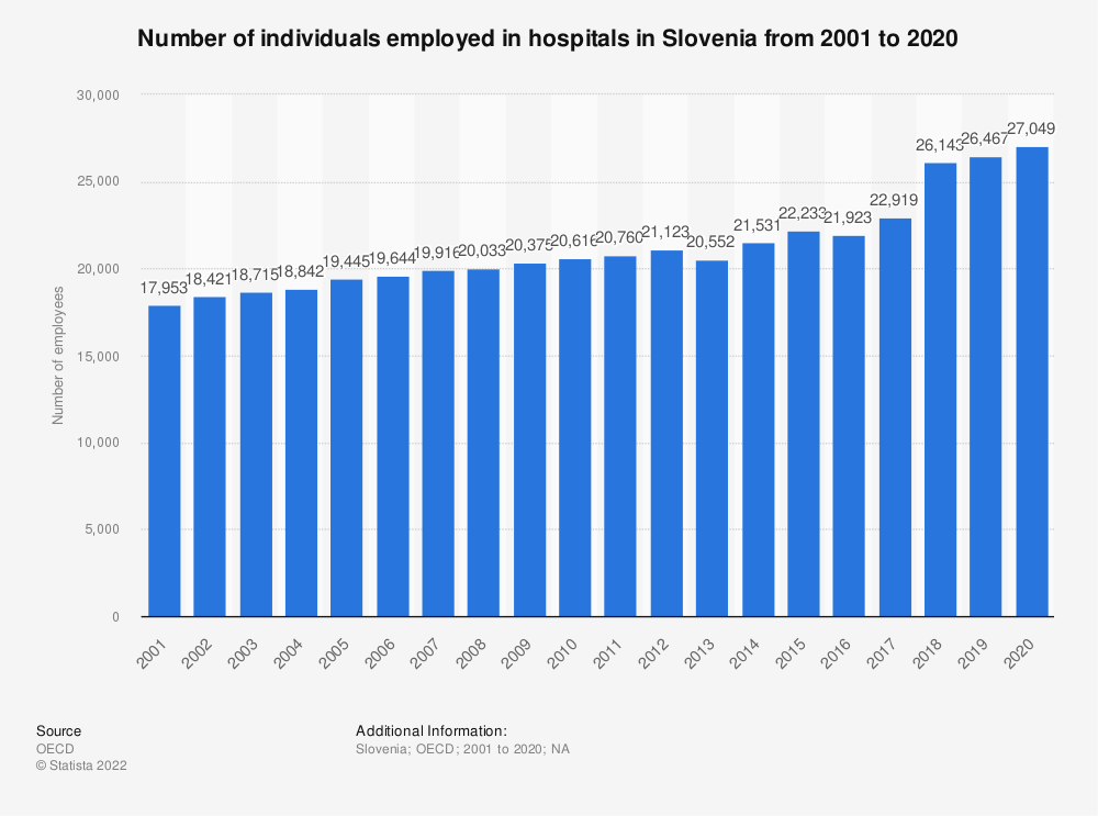 Statistic: Number of individuals employed in hospitals in Slovenia from 2000 to 2015 | Statista