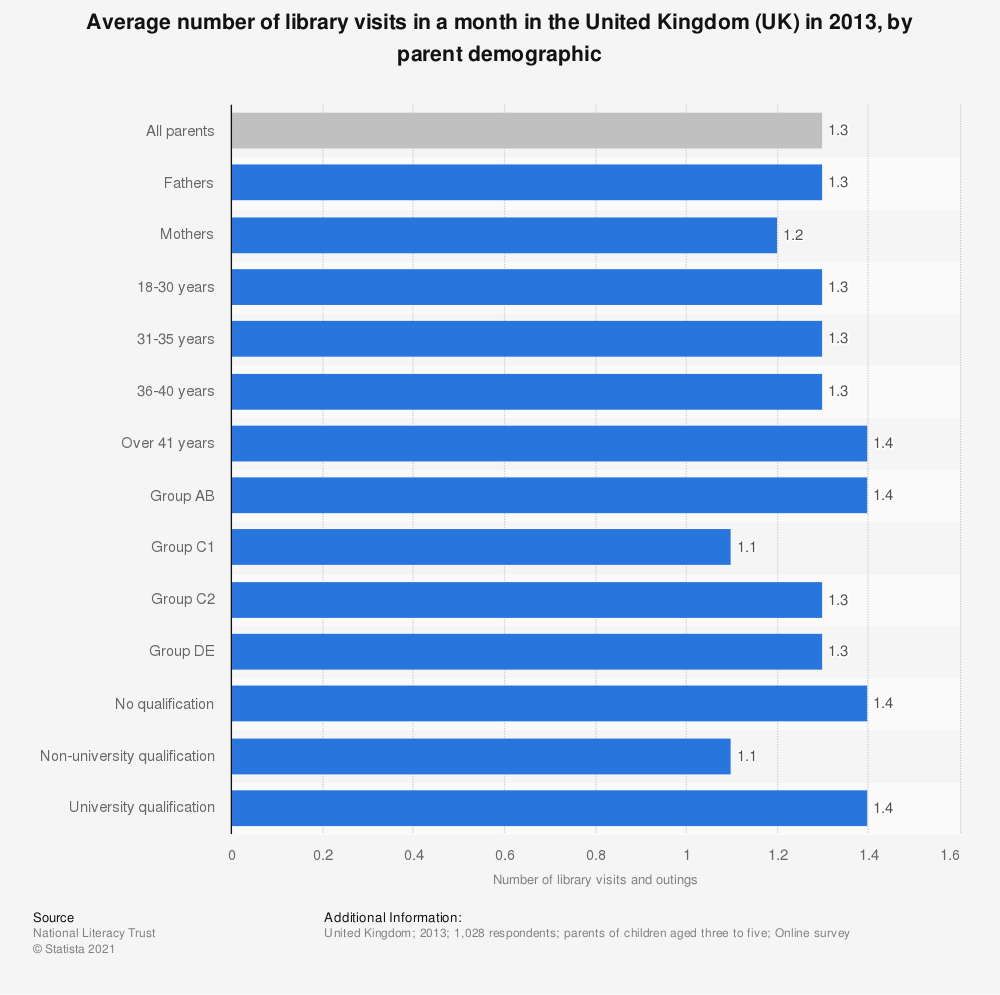 Statistic: Average number of library visits in a month in the United Kingdom (UK) in 2013, by parent demographic | Statista