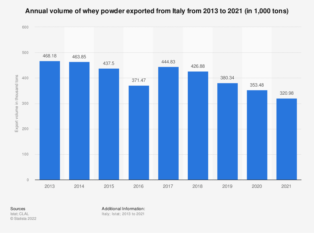 Statistic: Annual volume of whey powder exported from Italy from 2013 to 2018* (in 1,000  tons) | Statista