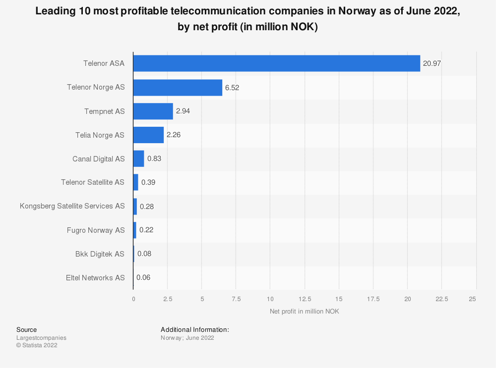 Statistic: Leading 20 most profitable telecommunication companies in Norway as of May 2019, by net profit (in thousand NOK) | Statista