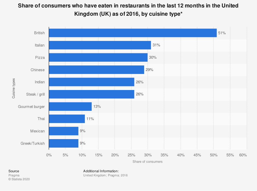 Statistic: Share of consumers who have eaten in restaurants in the last 12 months in the United Kingdom (UK) as of 2016, by cuisine type* | Statista