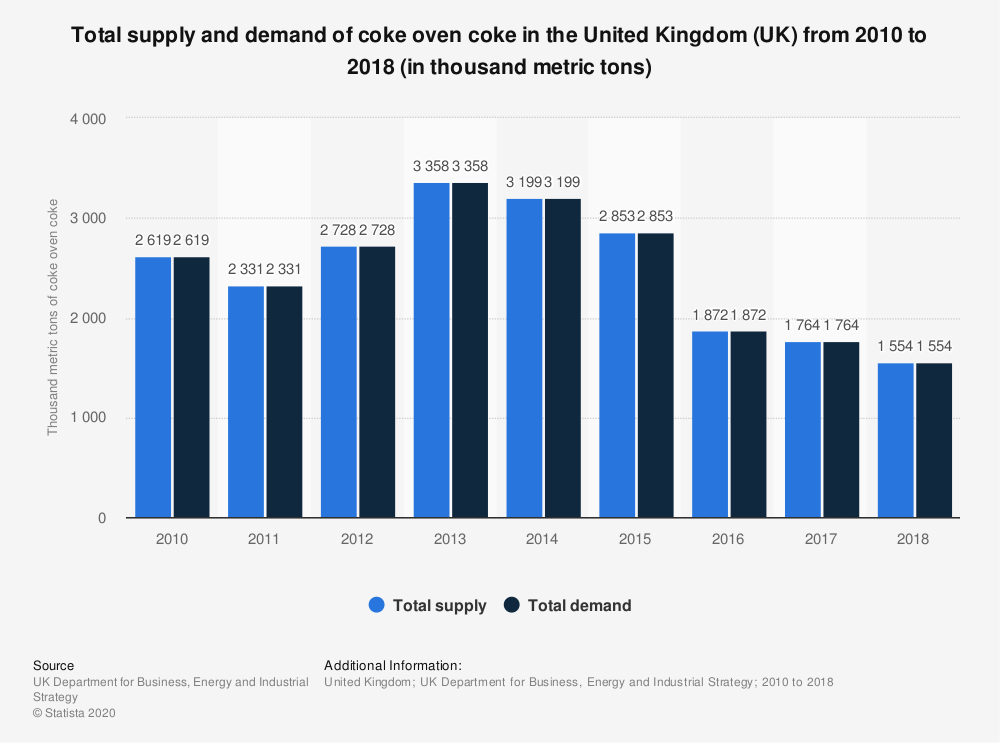 Statistic: Total supply and demand of coke oven coke in the United Kingdom (UK) from 2010 to 2018 (in thousand metric tons) | Statista