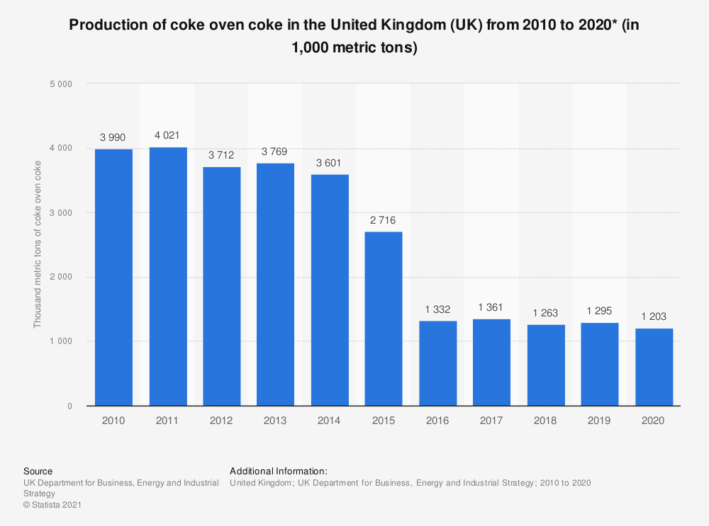 Statistic: Total production of coke oven coke in the United Kingdom (UK) from 2010 to 2018(in thousand metric tons) | Statista