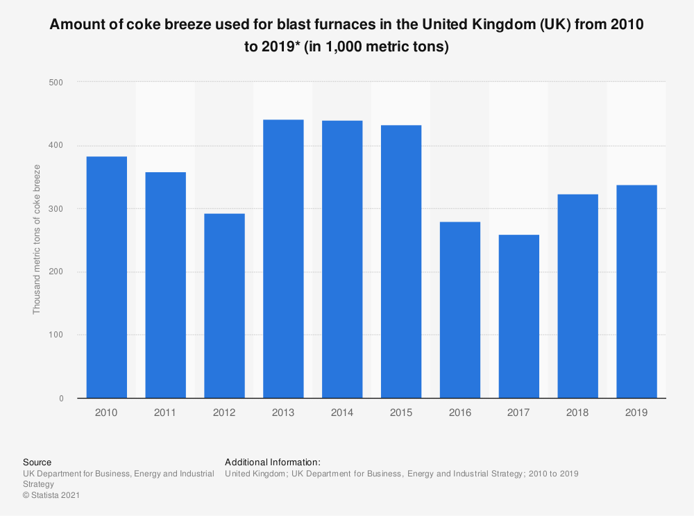 Statistic: Amount of coke breeze used for blast furnaces in the United Kingdom (UK) from 2010 to 2018 (in 1,000 metric tons) | Statista