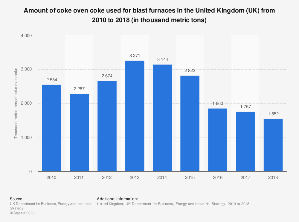 Statistic: Amount of coke oven coke used for blast furnaces in the United Kingdom (UK) from 2010 to 2018 (in thousand metric tons) | Statista