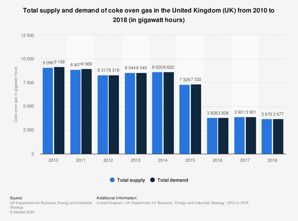 Statistic: Total supply and demand of coke oven gas in the United Kingdom (UK) from 2010 to 2018 (in gigawatt hours) | Statista