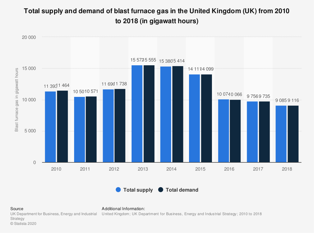 Statistic: Total supply and demand of blast furnace gas in the United Kingdom (UK) from 2010 to 2017 (in gigawatt hours) | Statista